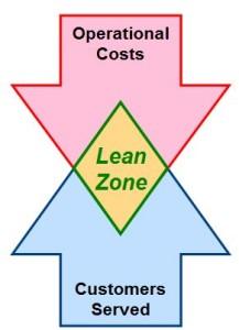 LeanZone