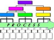 Enterprise Process Management