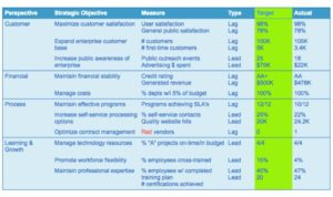 Building the Balanced Scorecard in Public Sector Organizations iLL 5